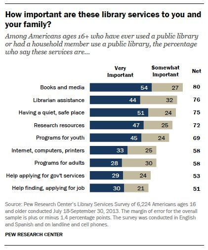 How important are these library services to you and your family?