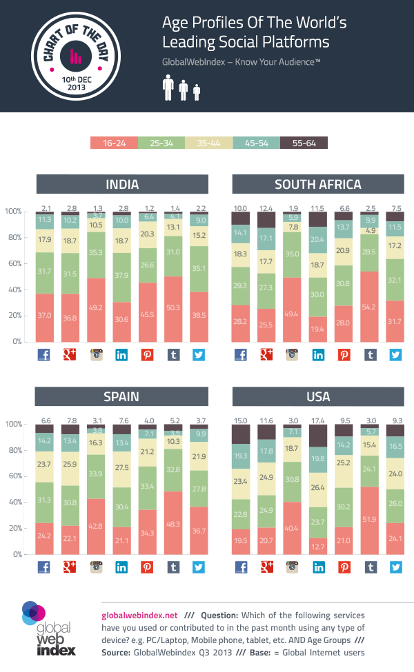 10-December-2013-Age-Profiles-Of-The-Worlds-Leading-Social-Platforms