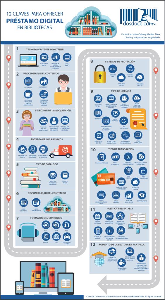 12 claves para ofrecer préstamo digital en las bibliotecas
