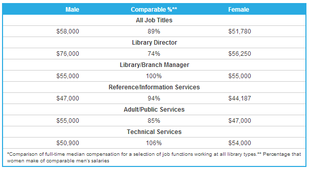 2013 Compensation by Gender