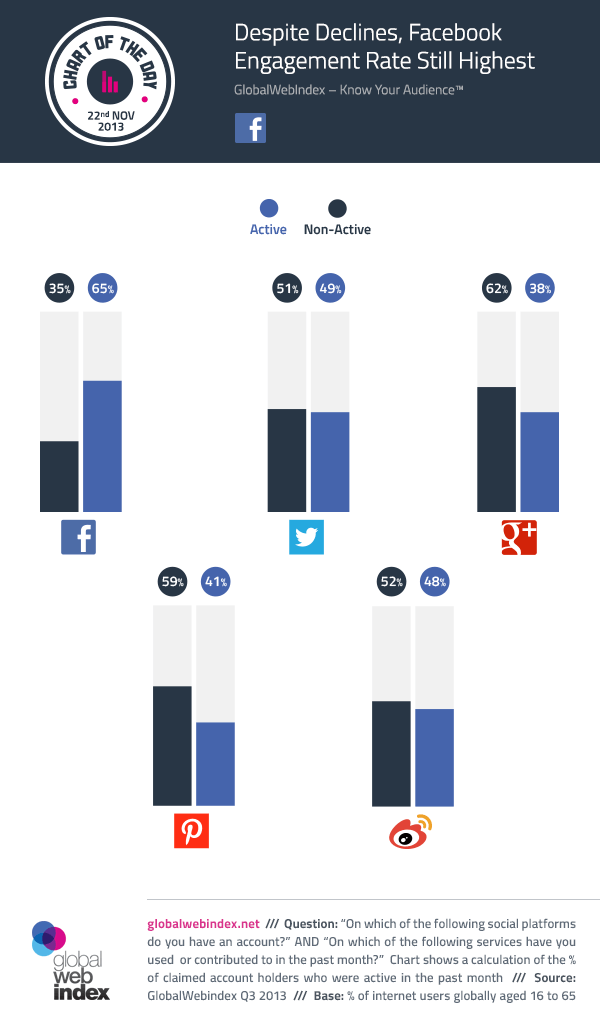Despite Declines, Facebook Engagement Rate Still Highest