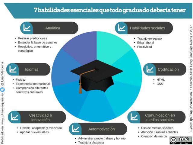 7 habilidades esenciales que todo graduado debería tener