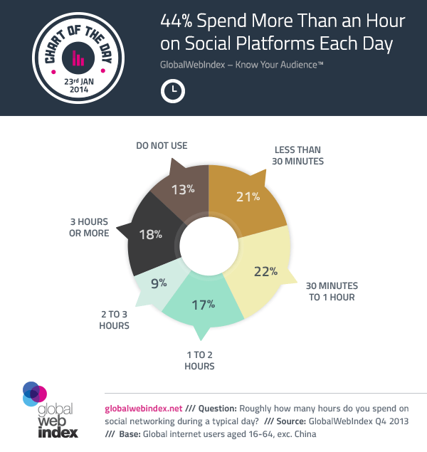 44% Spend More Than an Hour on Social Platforms Each Day
