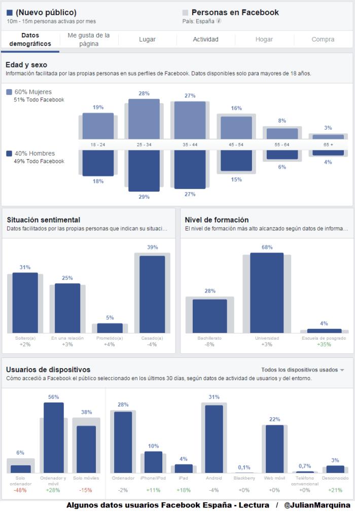 Algunos datos usuarios Facebook España - Lectura