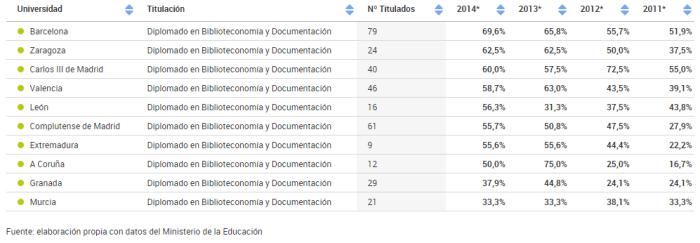 Tasa empleo Biblioteconomia y Documentación