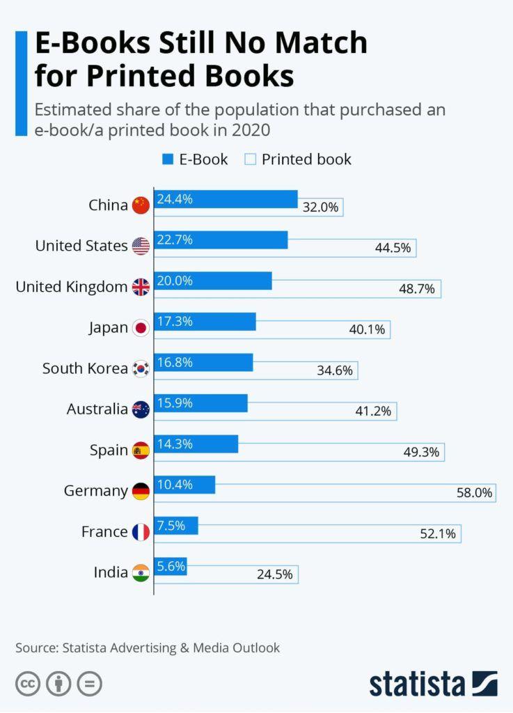 Compra libros en papel frente libros electrónicos