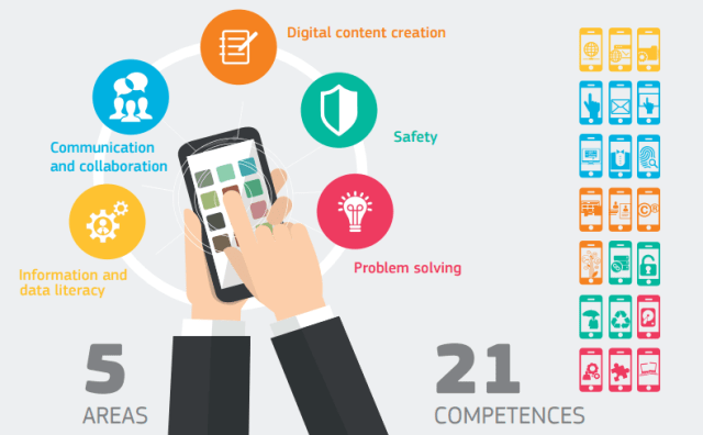 DigComp identifies the key components of digital competence; 5 areas and 21 competences.