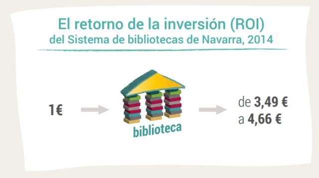 El retorno de la inversión (ROI) del Sistema de bibliotecas de Navarra, 2014