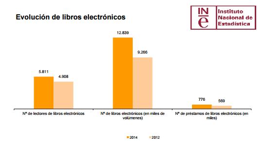 Evolución de los libros electrónicos en las bibliotecas de España (2014)