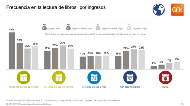 Frecuencia en la lectura de libros por ingresos