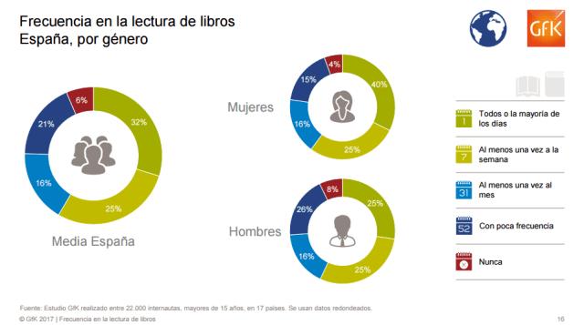 Frecuencia en la lectura de libros. España, por género