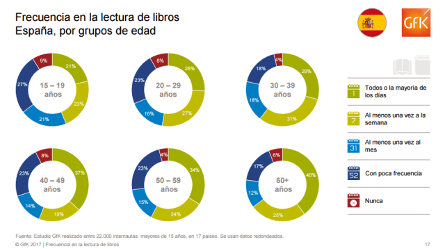Frecuencia en la lectura de libros. España, por grupos de edad