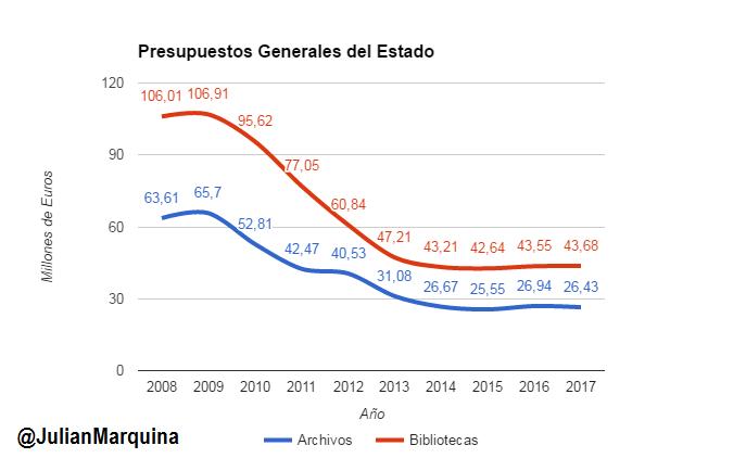 Gráfico PGE2017 para archivos y bibliotecas