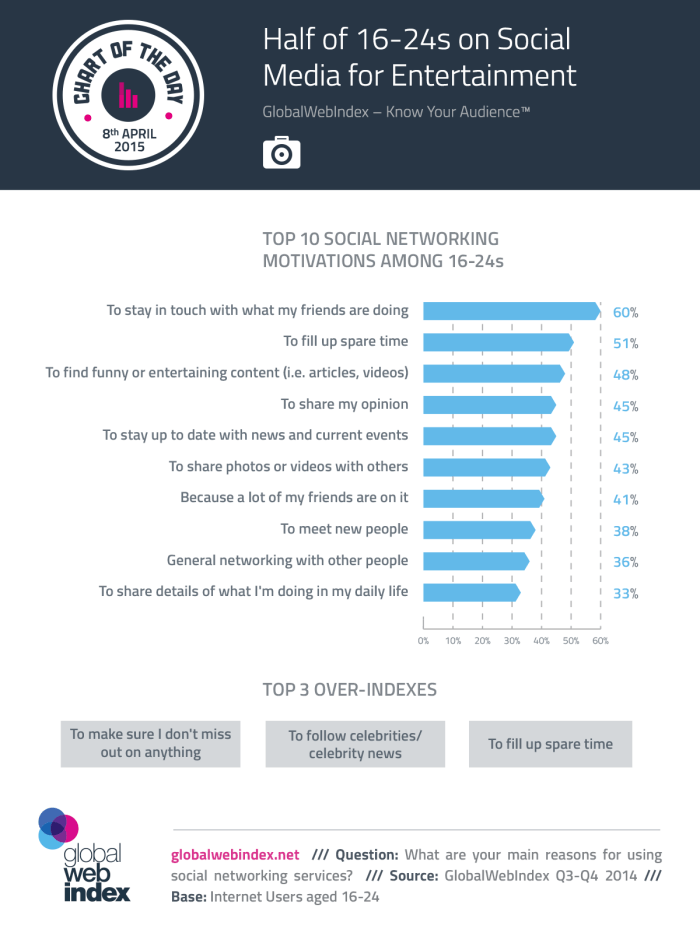 Half of 16-24s on Social Media for Entertainment