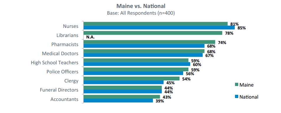 Highest Rated Professions. Maine vs. National