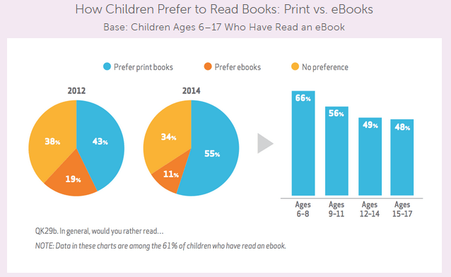 How Children Prefer to Read Books: Print vs. eBooks