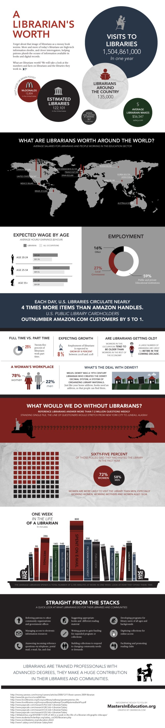 Infografía trabajo bibliotecario en EE.UU.