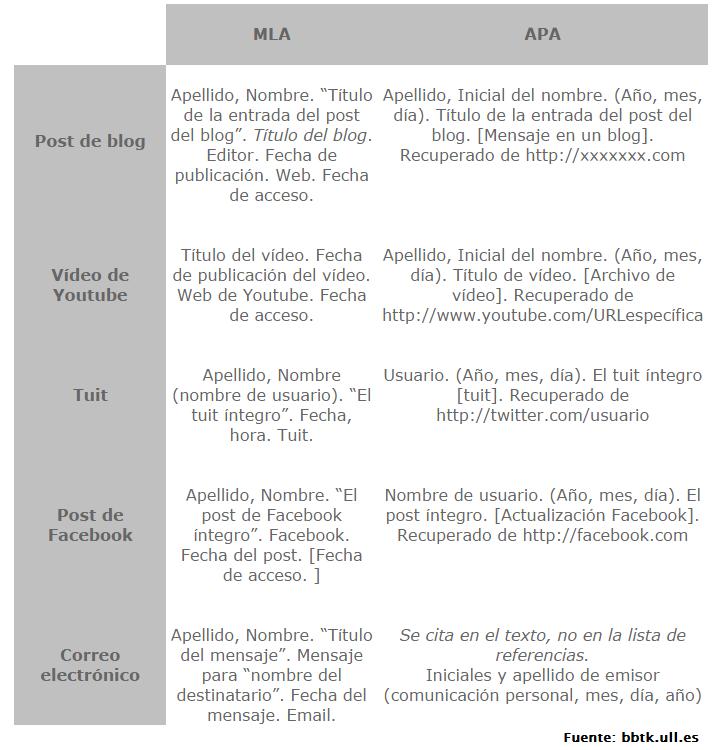 Cómo Hacer Referencias Bibliográficas De Fuentes Procedentes
