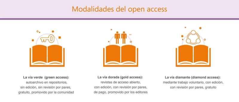 Modalidades del open access
