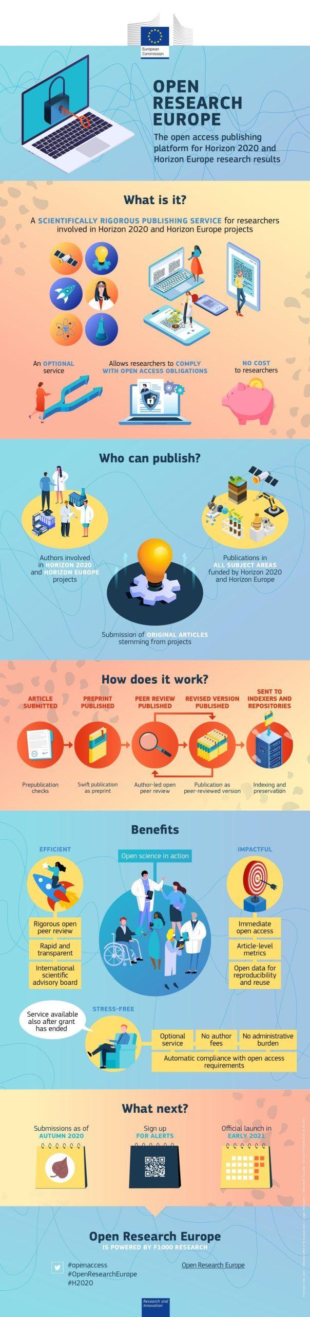 Open Research Europe plataforma de publicación de acceso abierto