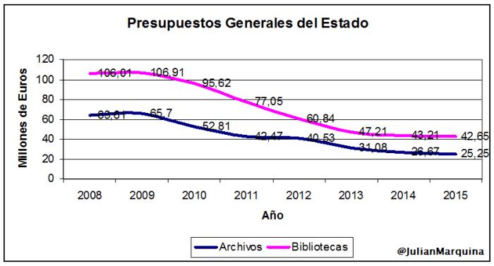 PGE Archivos Bibliotecas Datos