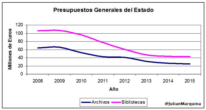 PGE Archivos Bibliotecas
