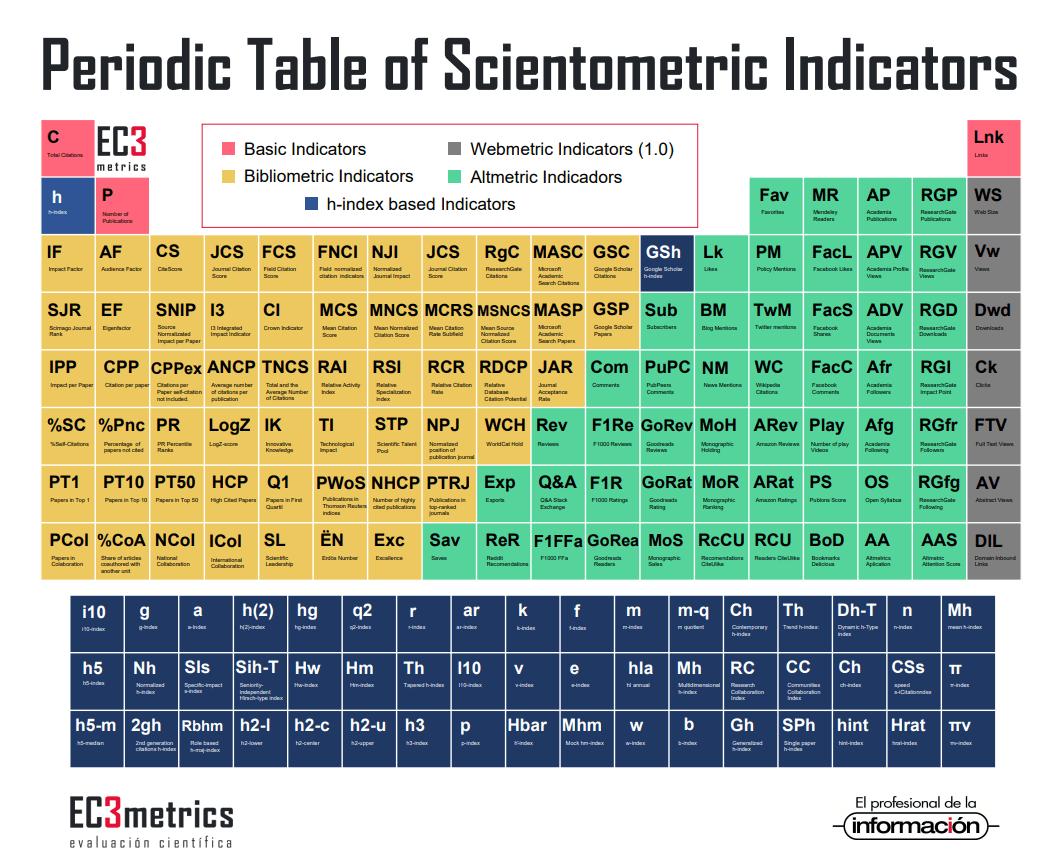 Periodic Table of Scientometric Indicators