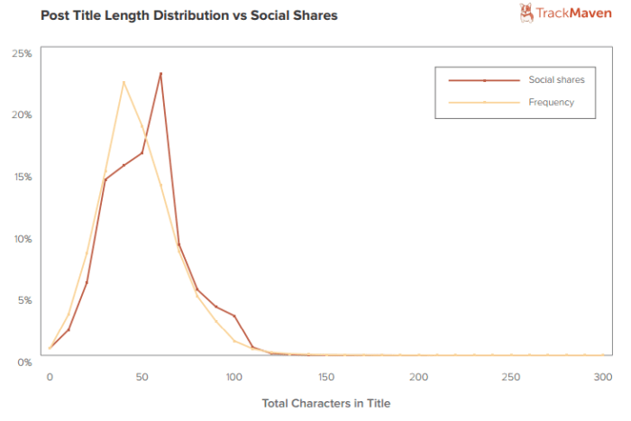 Post Title Length Distribution vs Social Shares