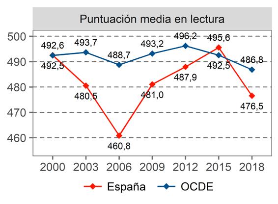 Puntuación media en lectura en España