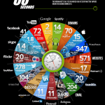 ¿Qué pasa en Internet en 60 segundos?… ¿y en 24 horas?… Impresionante
