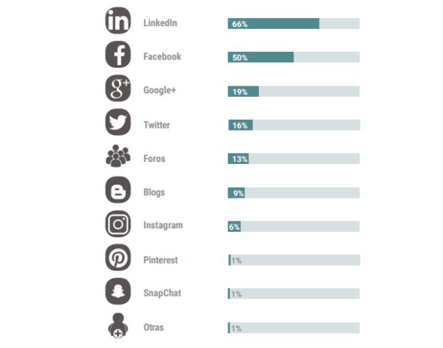 Redes sociales comunicación búsqueda de empleo
