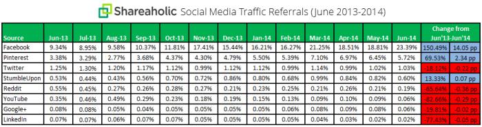 Social Media Traffic Referrals (June 2013 - June 2014)