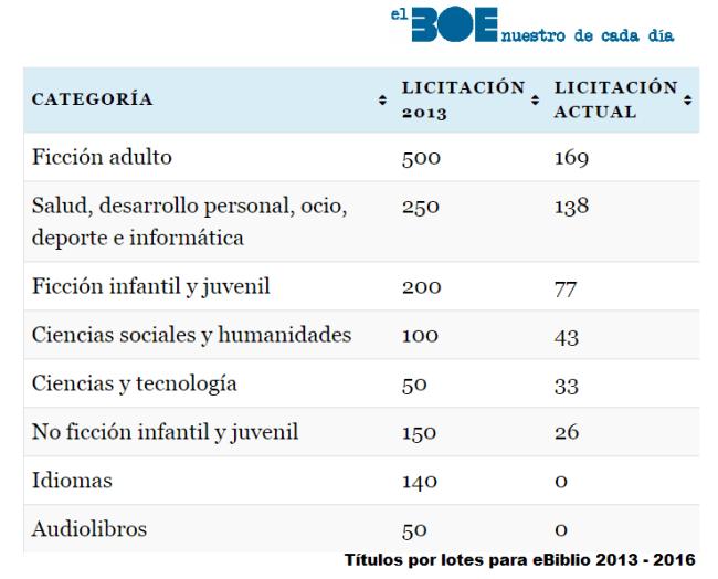 Títulos por lotes para eBiblio 2013 - 2016