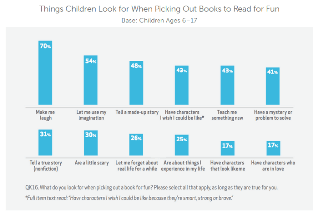 Things Children Look for When Picking Out Books to Read for Fun