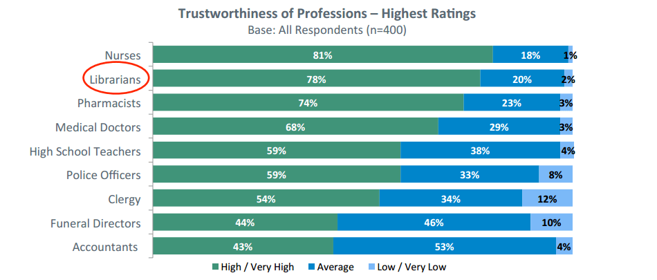 Trustworthiness of Professions – Highest Ratings