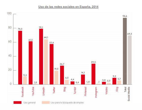 Uso de las redes sociales en España, 2014