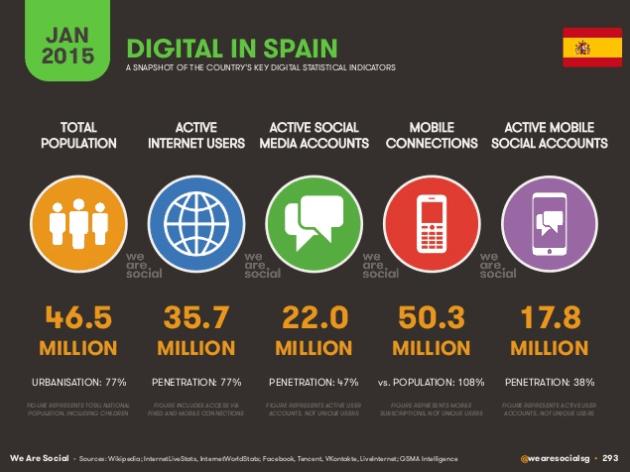 Digital in Spain