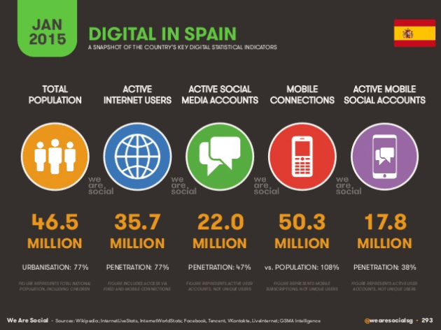 Digital in Spain