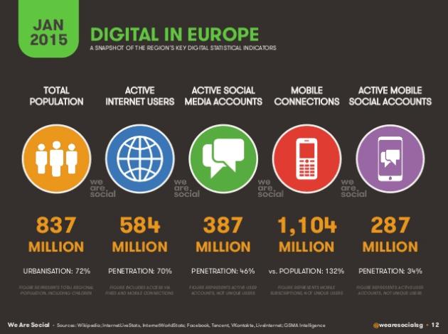 Digital in Europe