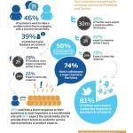 ¿Tu organización está atenta a los medios sociales?… tus usuarios esperan que si