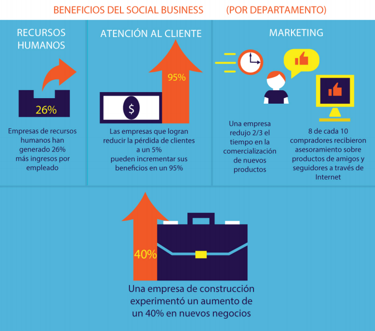 beneficios social business