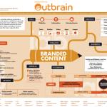 Branded content o cómo atraer a usuarios a tu marca de manera sigilosa
