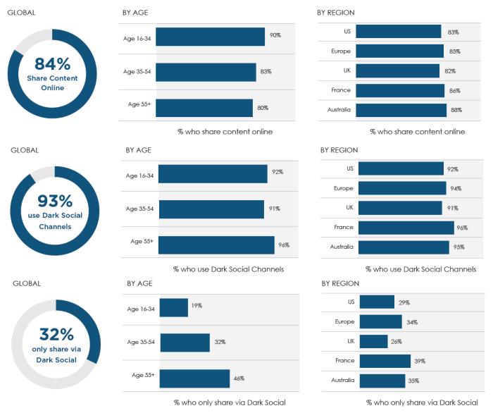 % de compartir online