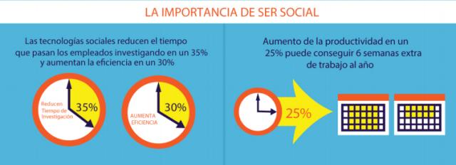 importancia social