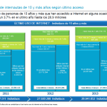 [Informe ONTSI] Perfil sociodemográfico de los internautas en España (2013)