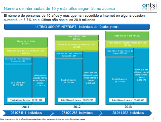Número de internautas de 10 y más años según último acceso