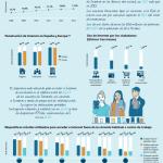 Informe: Sociedad de la Información en España (2013) #SIE13
