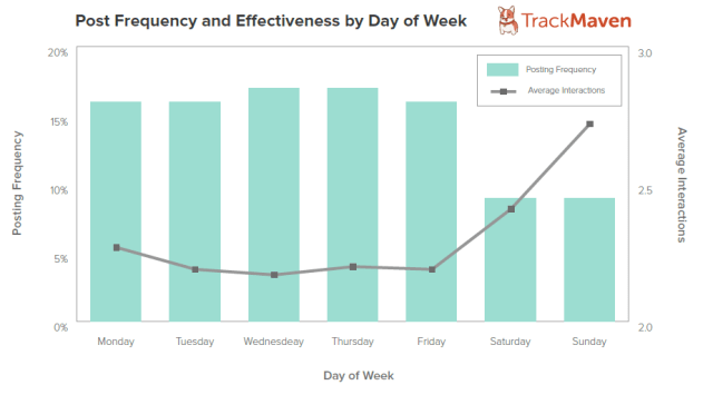 Post Frequency and Eectiveness by Day of Week