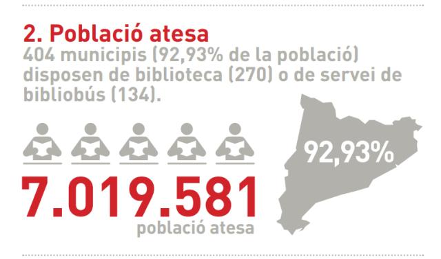 Población atendida por las bibliotecas públicas catalanaas