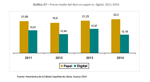 Precio medio del libro en papel vs. digital, 2011-2014